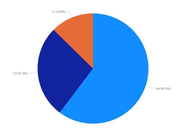 attack vector breakdown by vendors.PNG