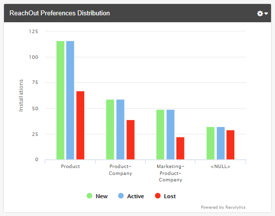 Revulytics-Usage-Intelligence-ReachOut-Preferences-Report.png