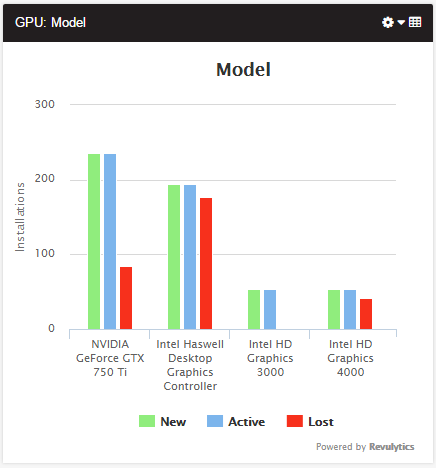 Revulytics_Graphics_Card_Model_Report.png