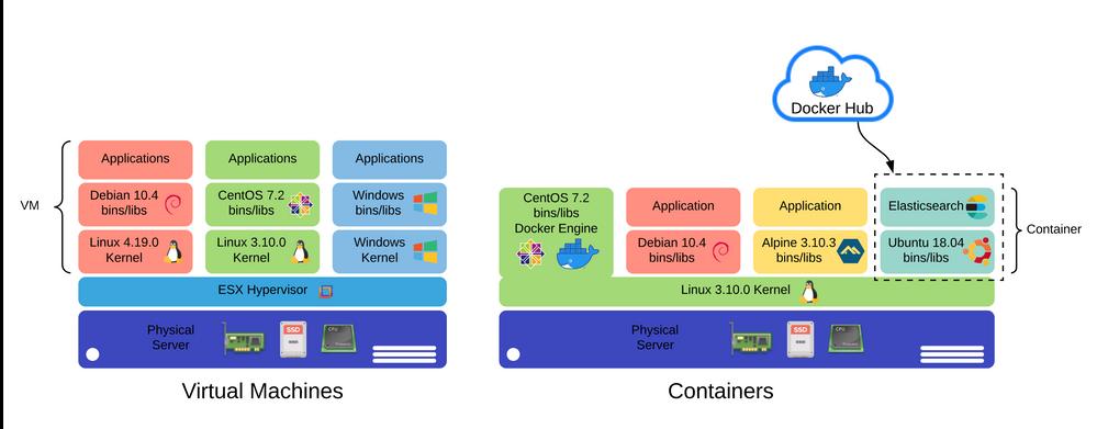 A comparison of virtualization and Containerization