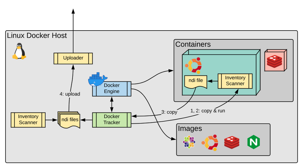 FlexNet inventory of Docker container images