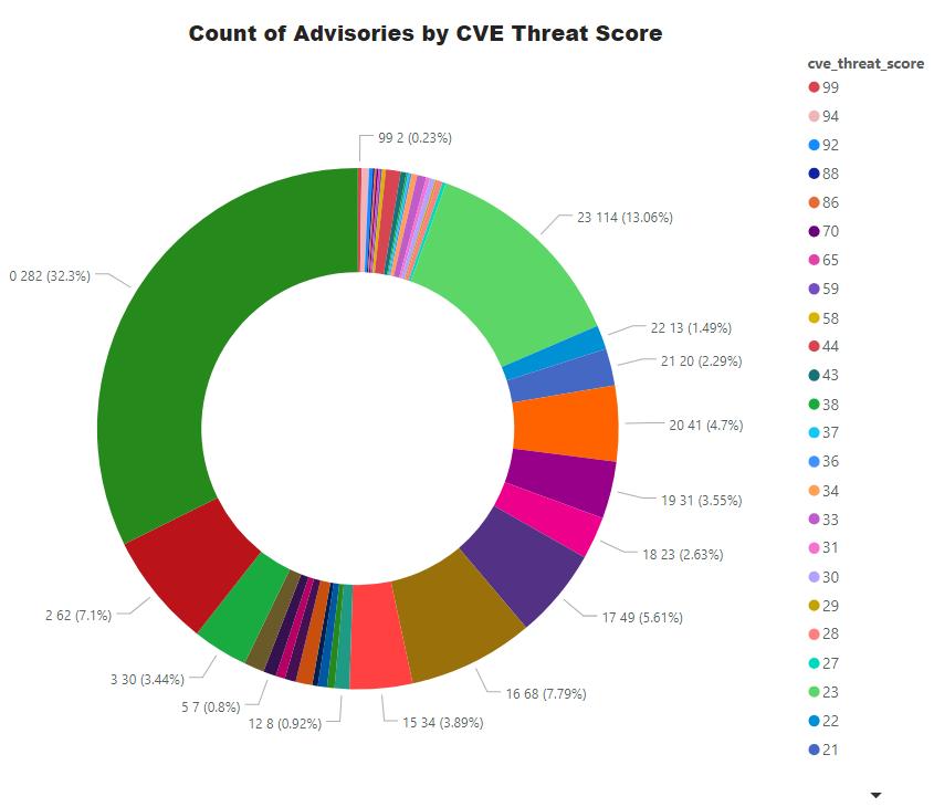ThreatScore.png