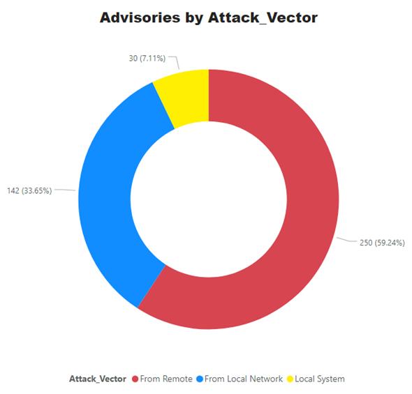 Attackvector.png
