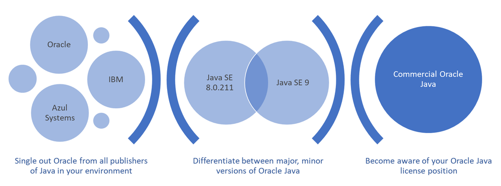 Recommended approach to Oracle Java compliance