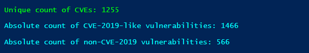 Unique VS duplicated vulnerability perspectives