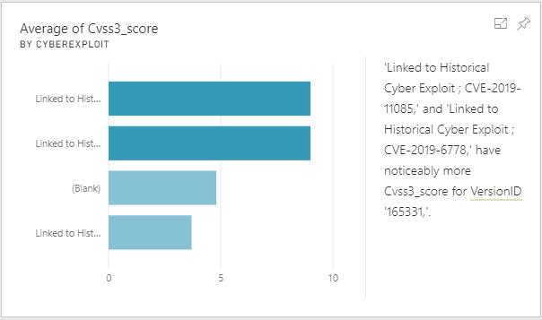 Correlation of Product ID data with CVSS3 score, and Threat Intelligence insights on linked exploits