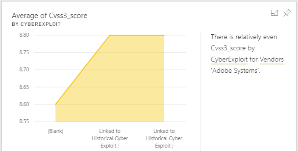 CVSS3 severity score correlation to vendors and Cyber Exploit Threat Intel data