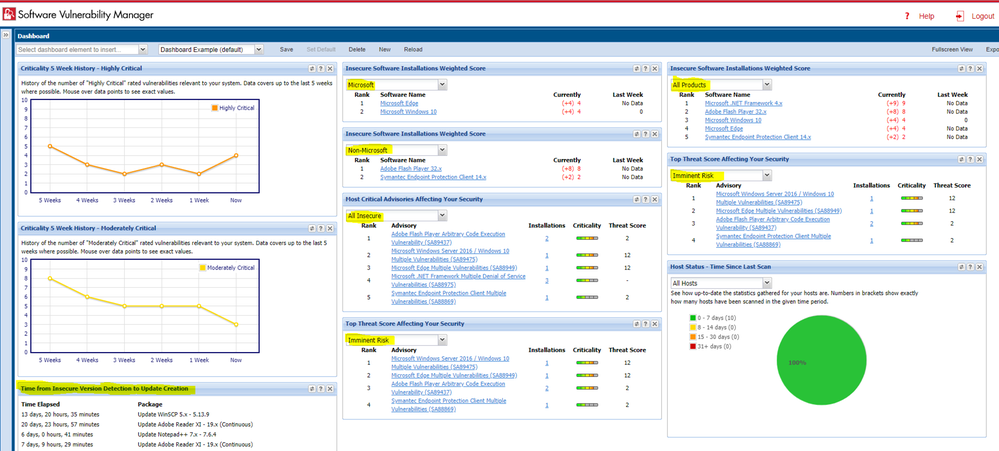 Dashboard reflecting only data filtered through Custom Smart Group criteria.