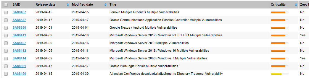 Third Party Thursday Software Vulnerabilities
